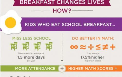 Breakfast: The Meal Teens are Skipping
